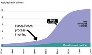 The Haber-Bosch Process and increase in population
